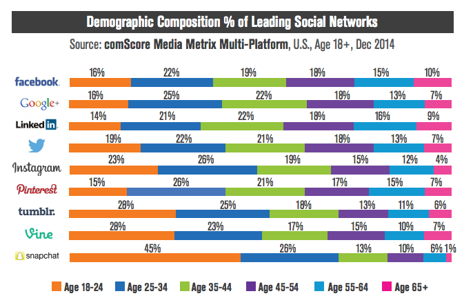 Użycie social media według wieku