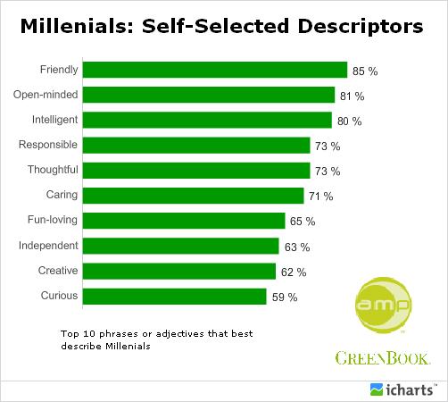 Cechy Milenialsów według ich samych