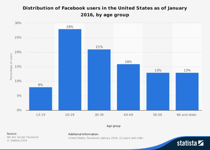 Użycie Facebooka według wieku w 2016 roku